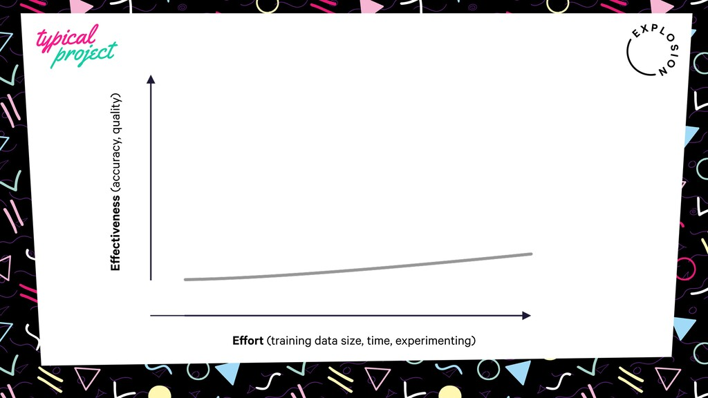 Effort (training data size, time, experimenting...
