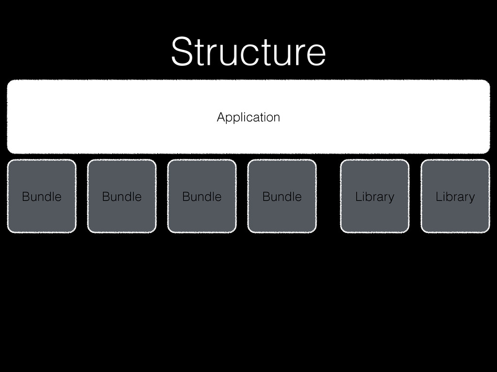 Structure Application Bundle Bundle Library Lib...