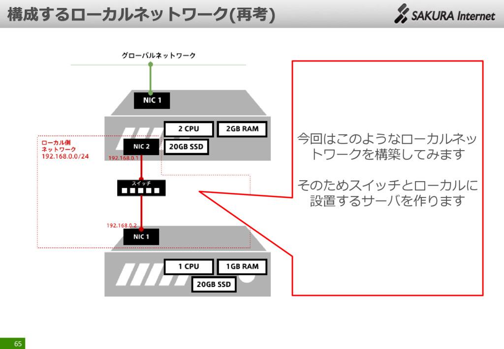 65 今回はこのようなローカルネッ トワークを構築してみます そのためスイッチとローカルに 設...