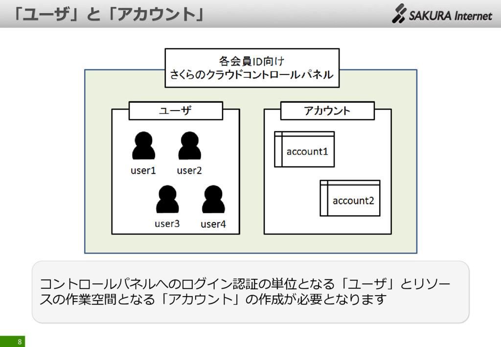 8 コントロールパネルへのログイン認証の単位となる「ユーザ」とリソー スの作業空間となる「アカ...