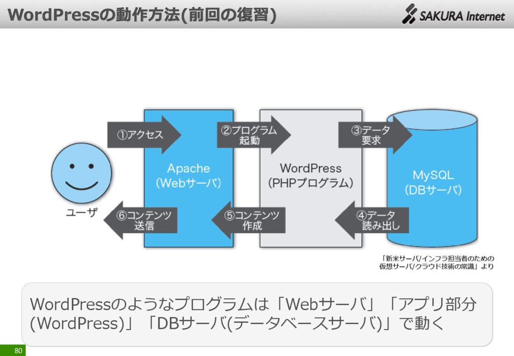 80 WordPressのようなプログラムは「Webサーバ」「アプリ部分 (WordPress...