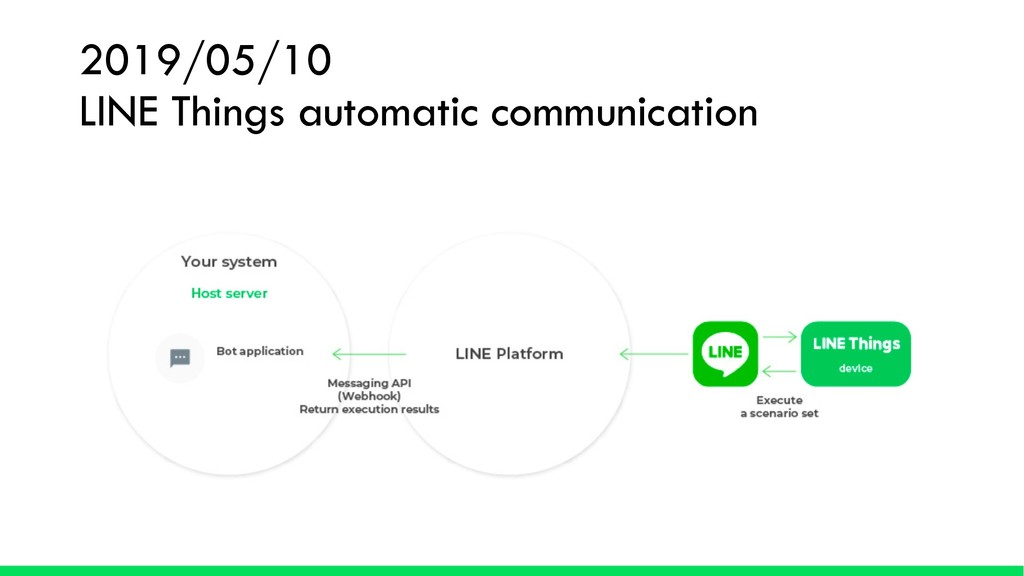 2019/05/10 LINE Things automatic communication