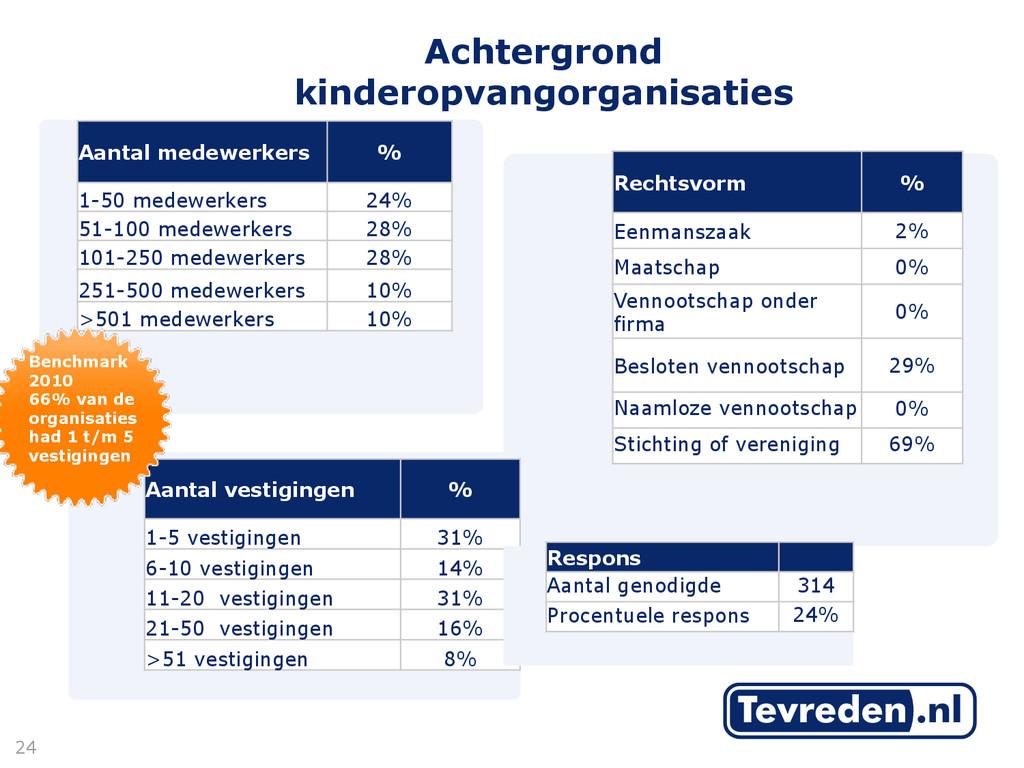 Achtergrond kinderopvangorganisaties 24 Aantal ...