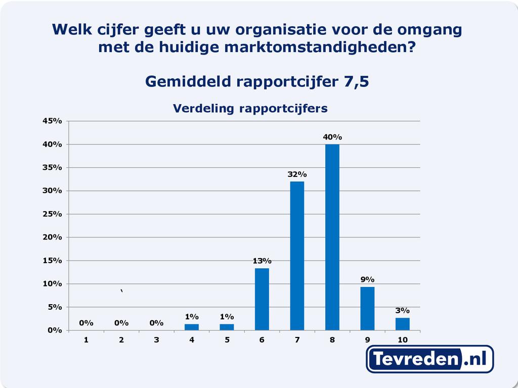 9 Verdeling rapportcijfers ' 0% 0% 0% 1% 1% 13%...