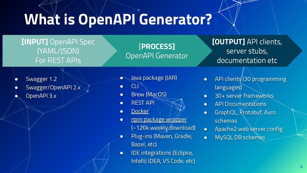 What is OpenAPI Generator? 4 [OUTPUT] API clien...