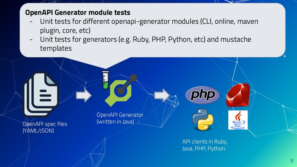 9 OpenAPI spec files (YAML/JSON) OpenAPI Genera...