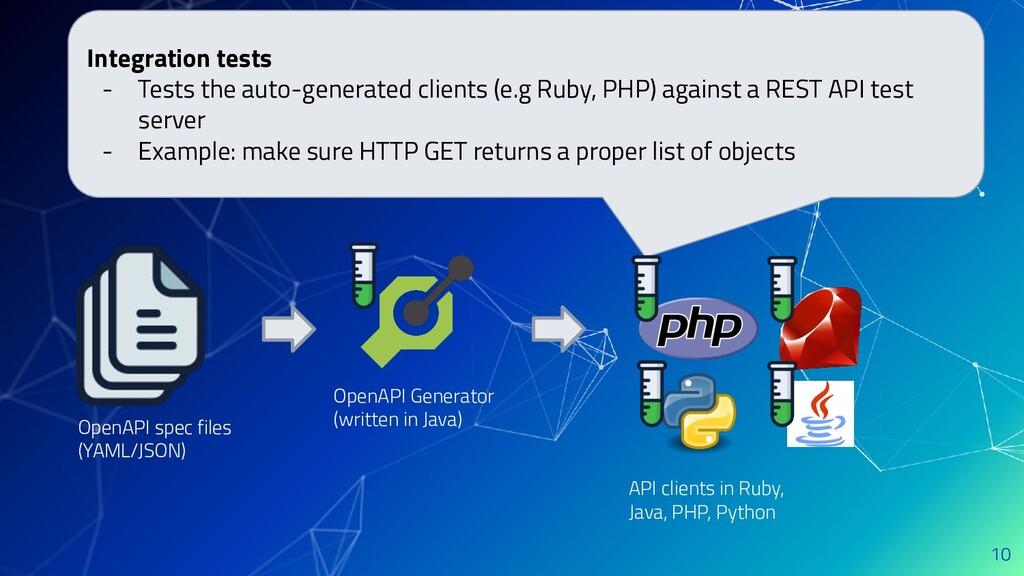 10 OpenAPI spec files (YAML/JSON) OpenAPI Gener...