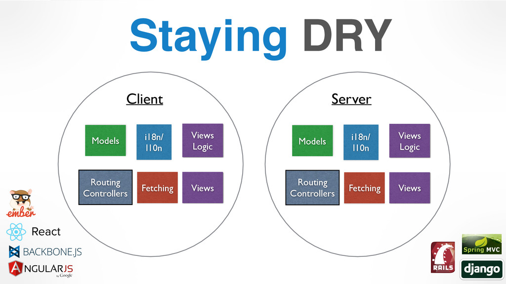 Staying DRY Client Server Models Models Views V...