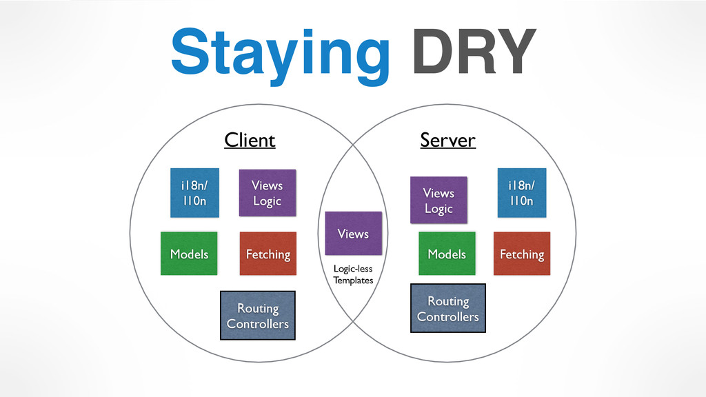 Staying DRY Client Server Models Models Views R...