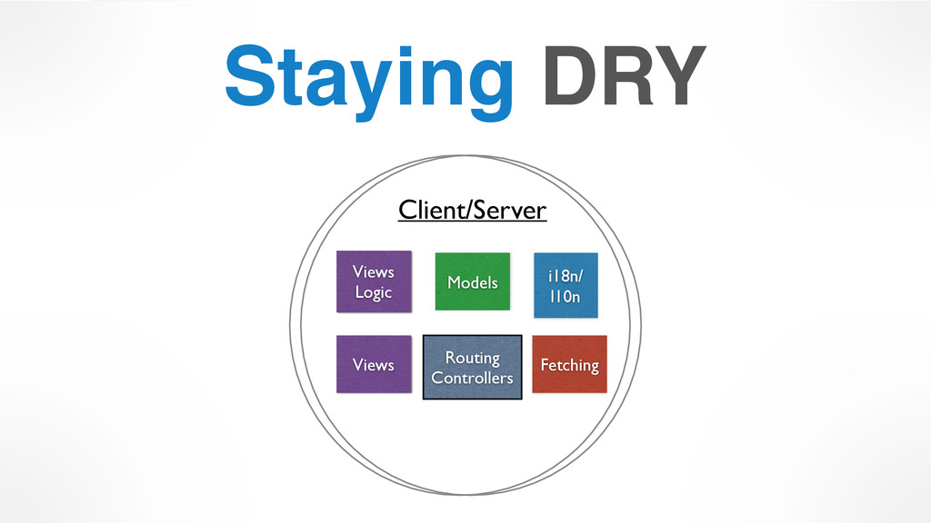 Staying DRY Client/Server Models Views Routing ...