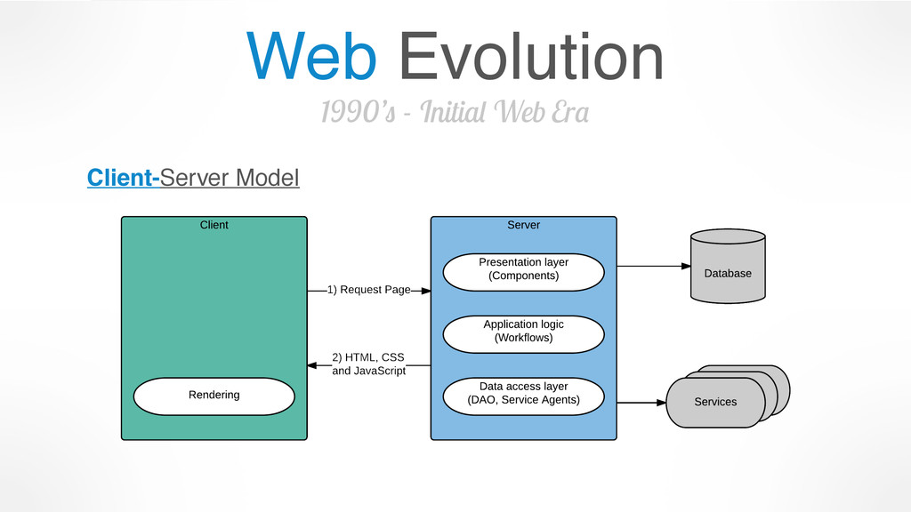 Web Evolution 1990's - Initial Web Era Client-S...