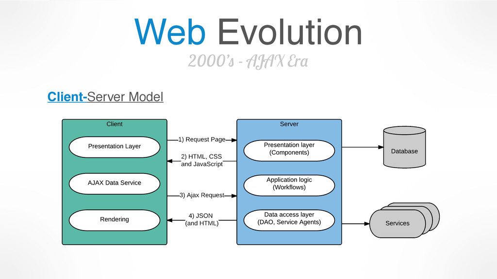 Web Evolution 2000's - AJAX Era Client-Server M...