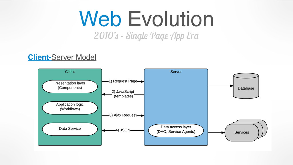 Web Evolution 2010's - Single Page App Era Clie...