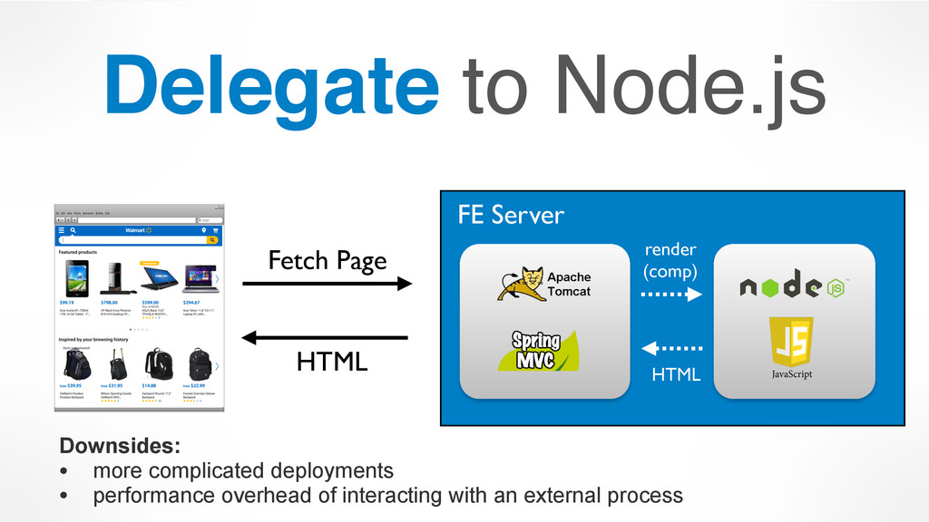 Delegate to Node.js FE Server render 