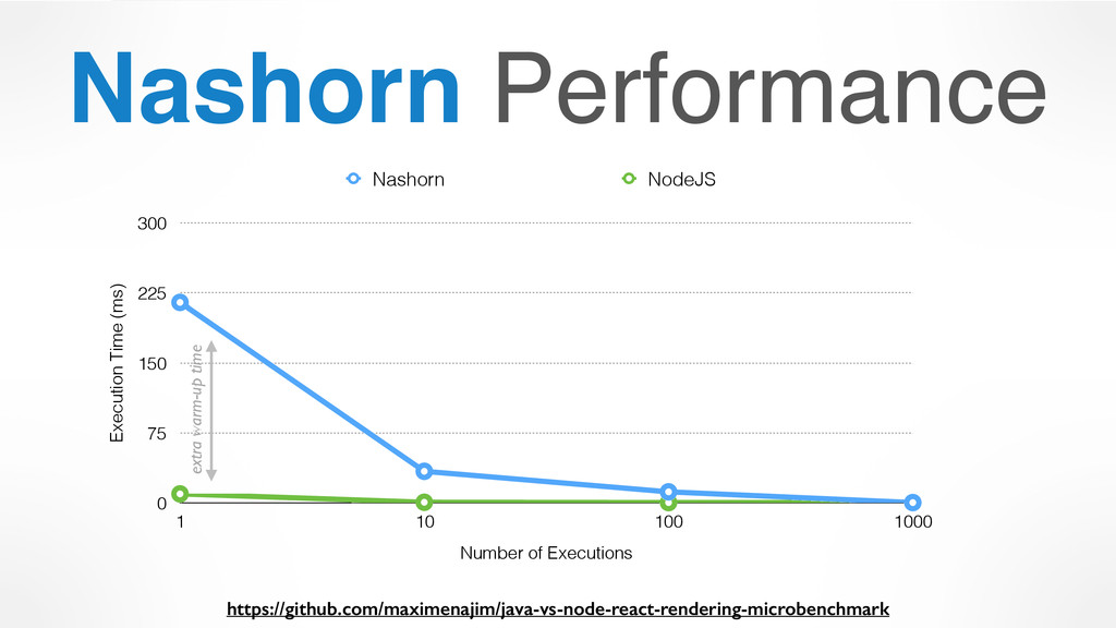 Nashorn Performance Execution Time (ms) 0 75 15...