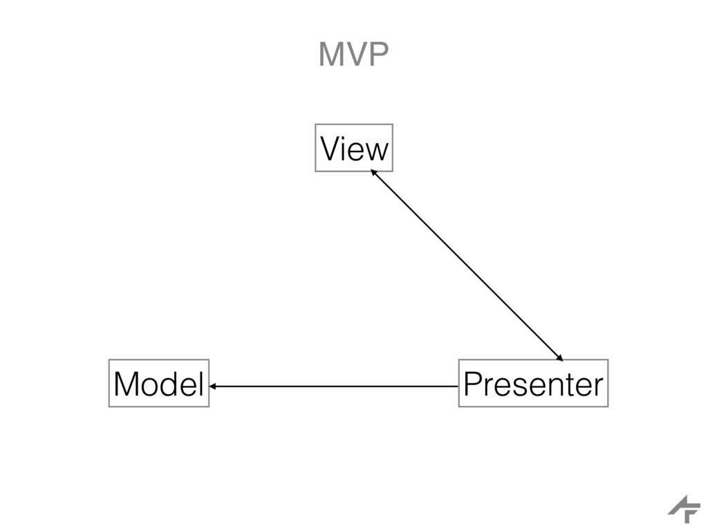 MVP View Model Presenter
