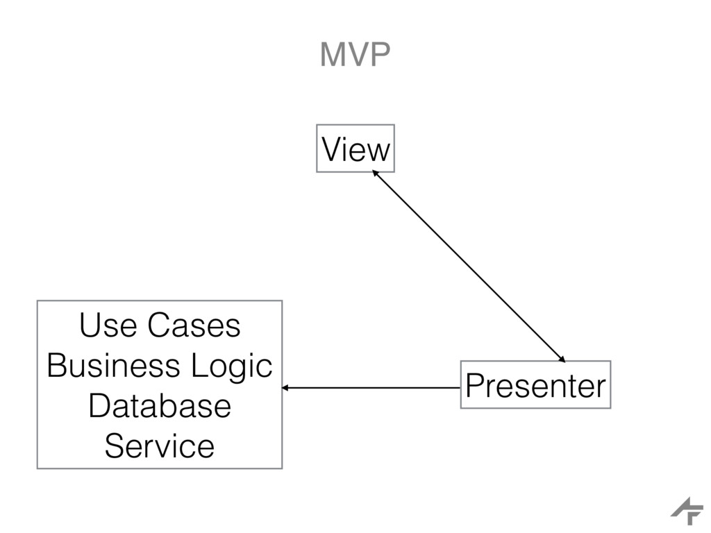 MVP View Use Cases Business Logic Database Serv...