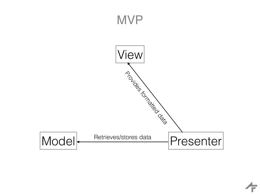 MVP View Model Presenter Retrieves/stores data ...