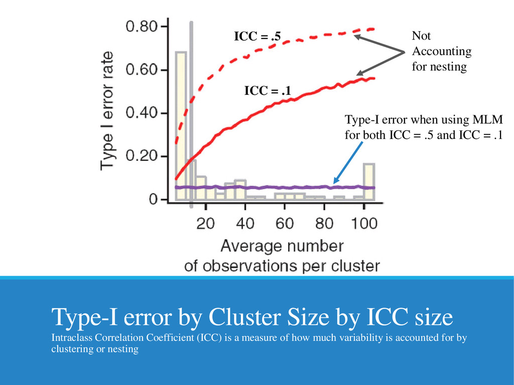 Type-I error by Cluster Size by ICC size Intrac...