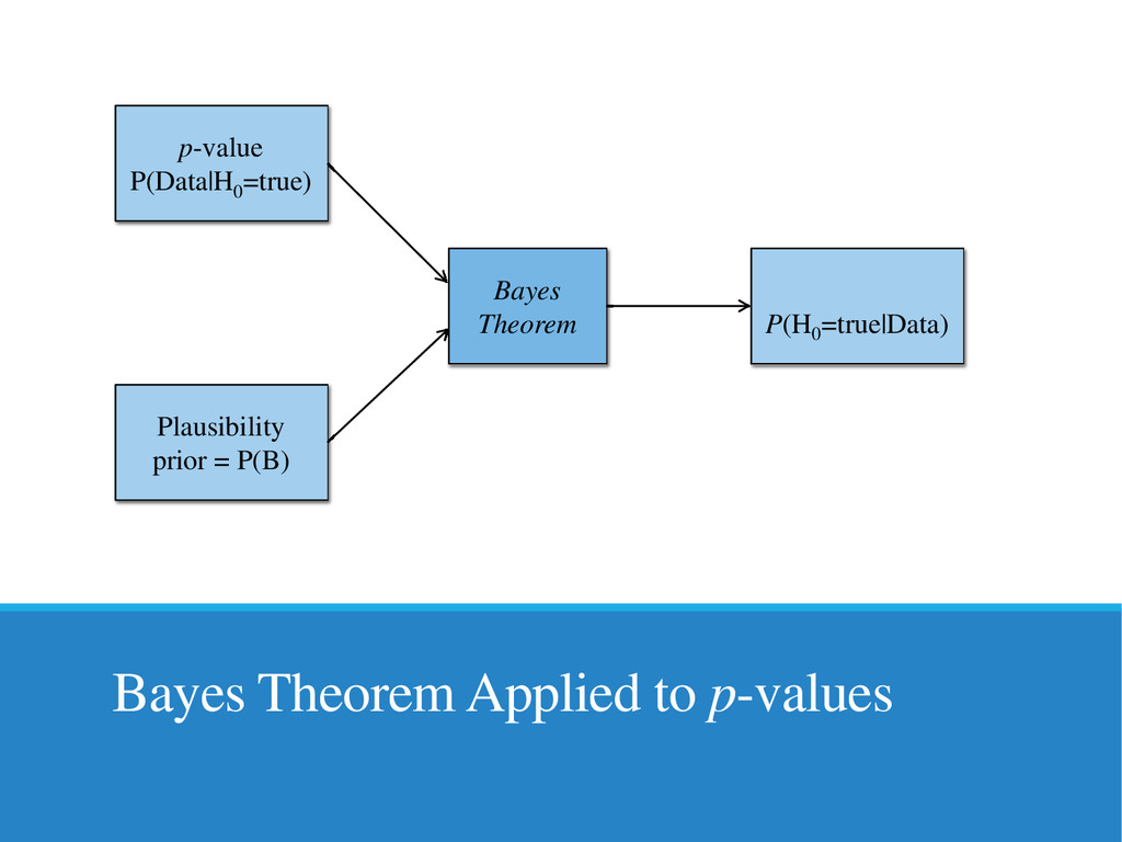 Bayes Theorem Applied to p-values p-value P(Dat...