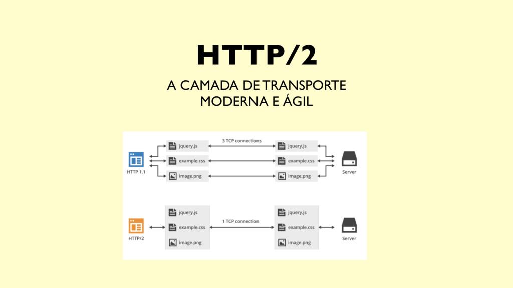 HTTP/2 A CAMADA DE TRANSPORTE MODERNA E ÁGIL
