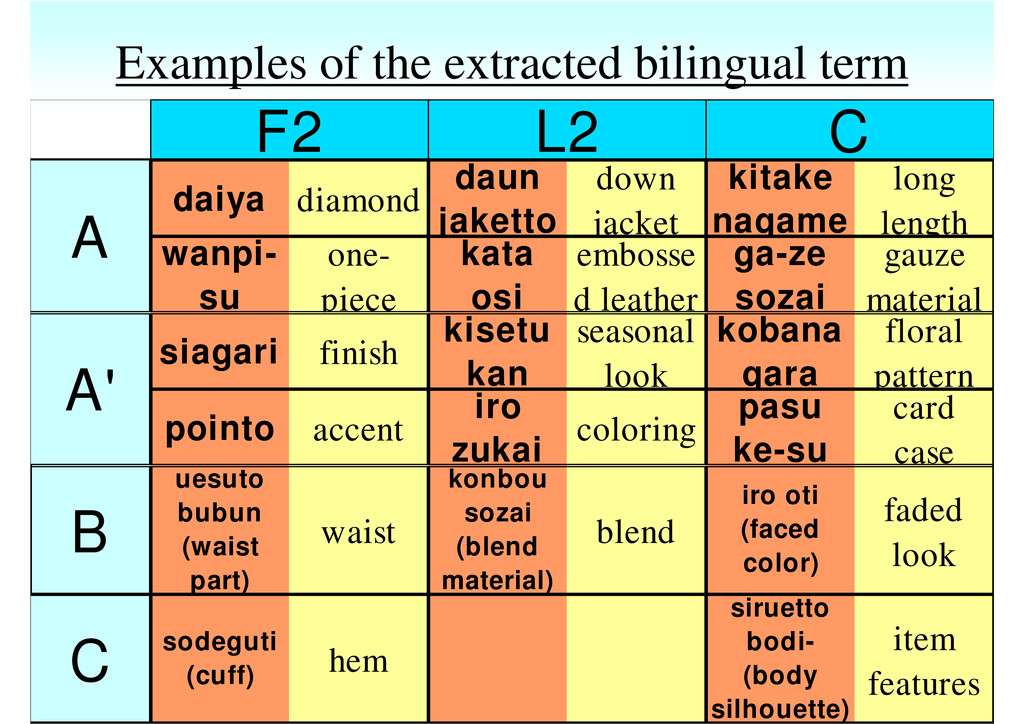 Examples of the extracted bilingual term daiya ...
