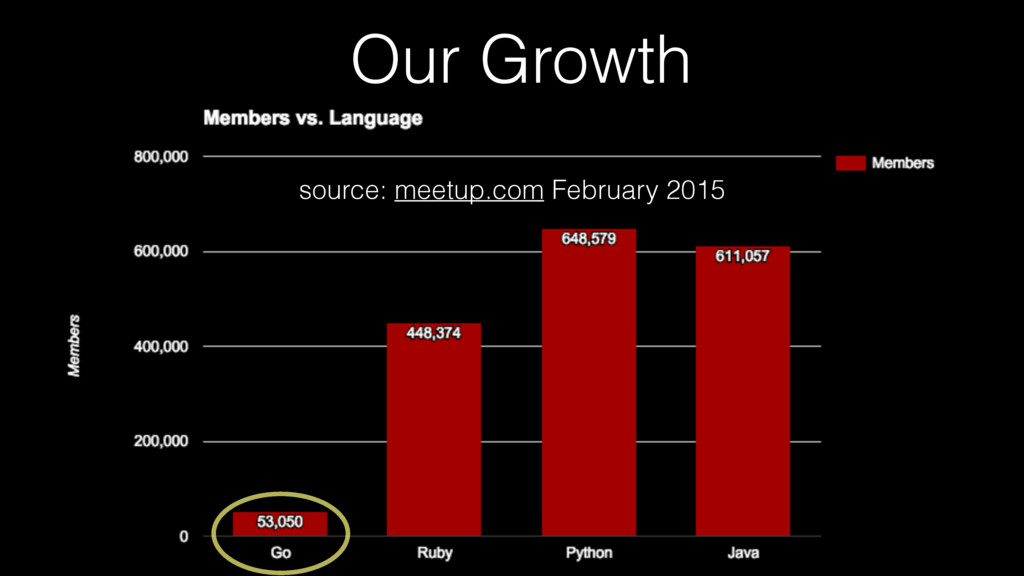 source: meetup.com February 2015 Our Growth