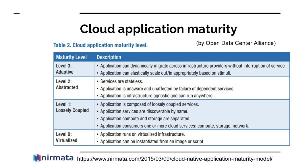 Cloud application maturity https://www.nirmata....