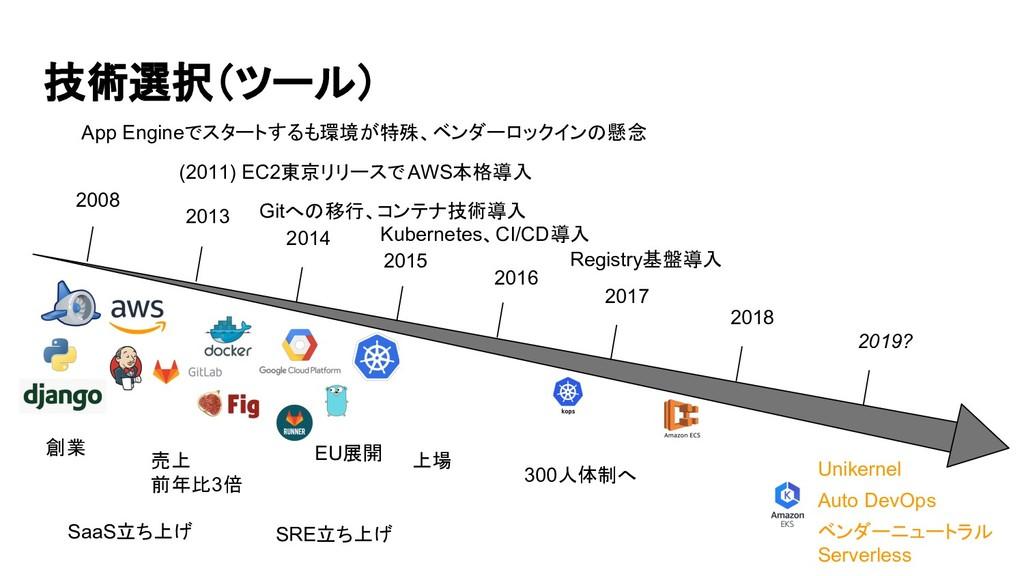 技術選択(ツール) 2008 2013 2014 2015 2016 2017 2018 20...