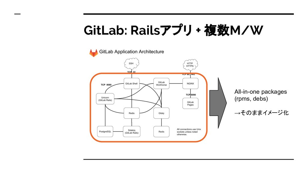 GitLab: Railsアプリ + 複数M/W All-in-one packages (r...
