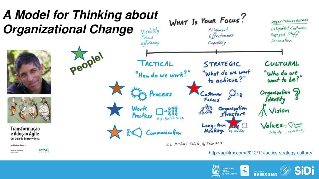 A Model for Thinking about Organizational Chang...