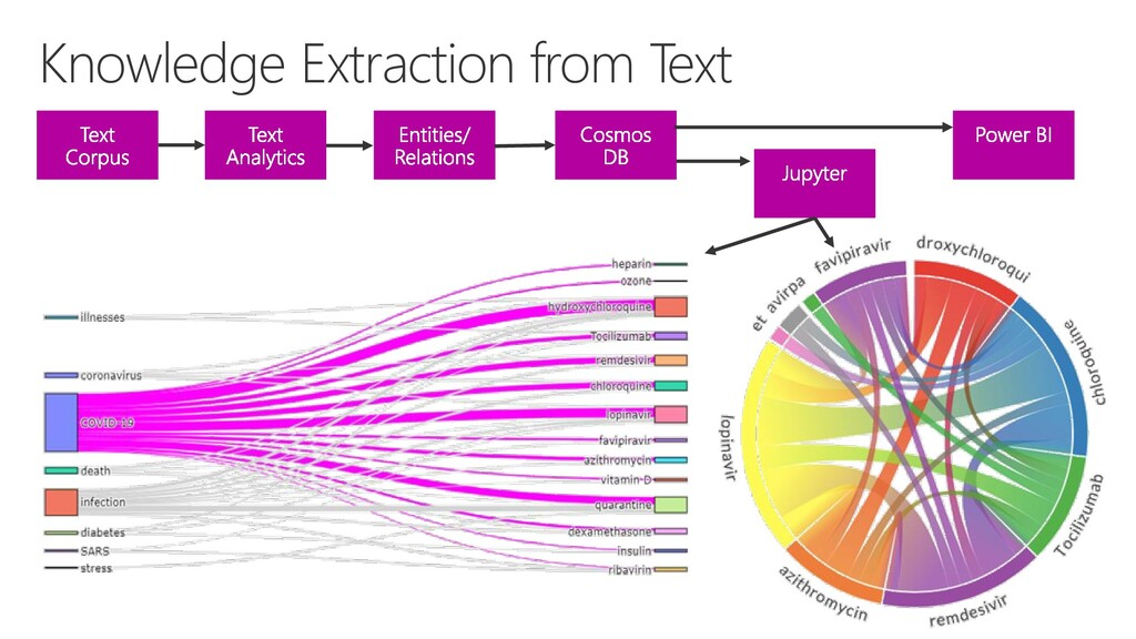 Knowledge Extraction from Text