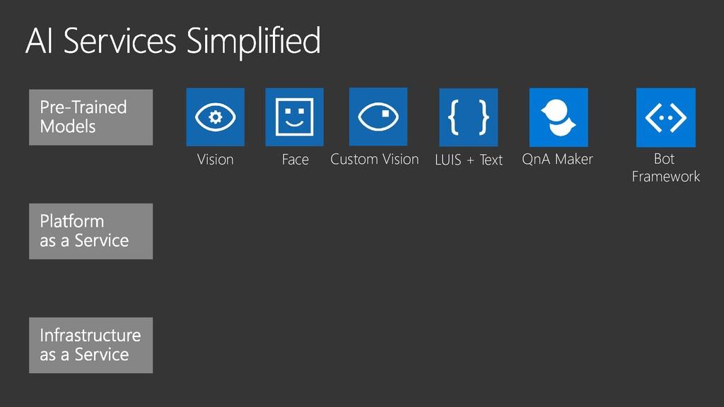 Vision Face Custom Vision LUIS + Text QnA Maker...