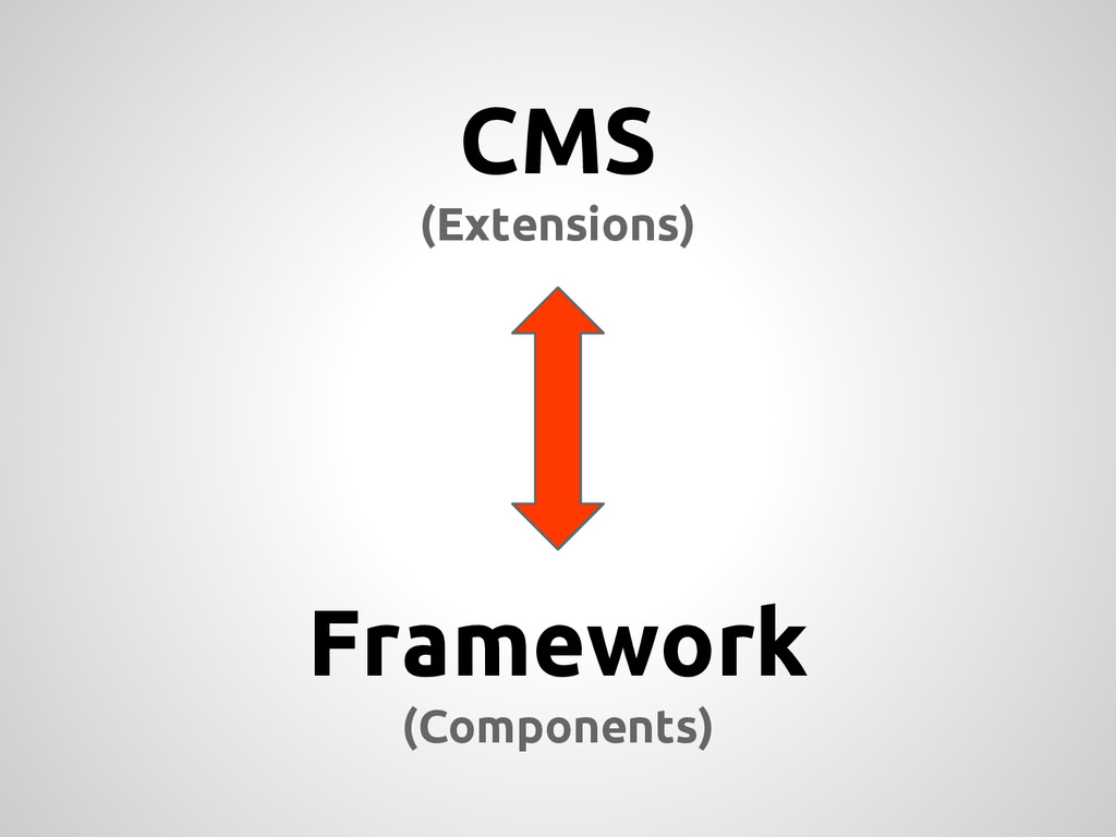 CMS (Extensions) Framework (Components)