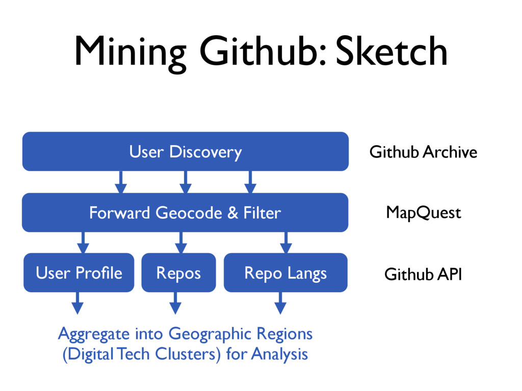 Mining Github: Sketch User Discovery User Profil...
