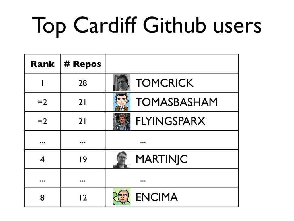 Top Cardiff Github users Rank # Repos 1 28 =2 2...