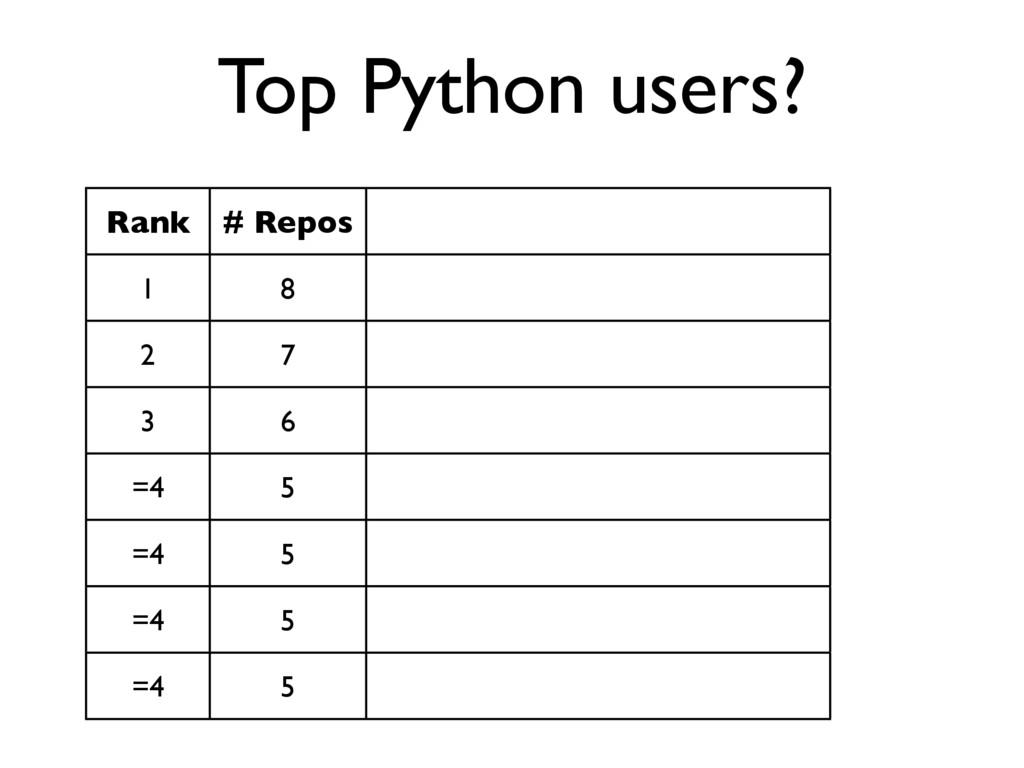 Top Python users? Rank # Repos 1 8 2 7 3 6 =4 5...