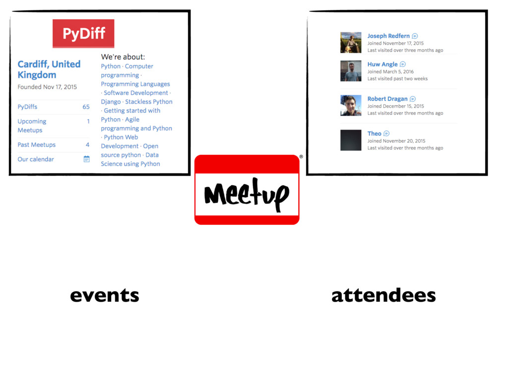groups members events attendees