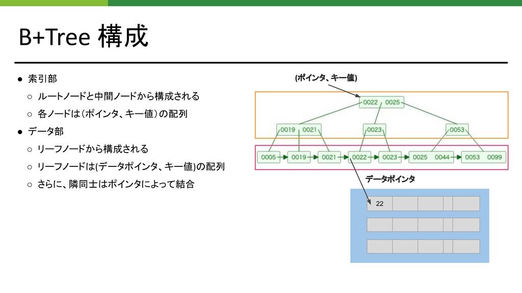 B+Tree 構成 ● 索引部 ○ ルートノードと中間ノードから構成される ○ 各ノードは(ポ...