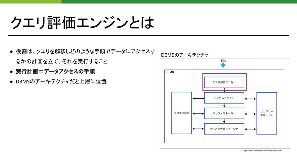 クエリ評価エンジンとは ● 役割は、クエリを解釈しどのような手順でデータにアクセスす るかの計...