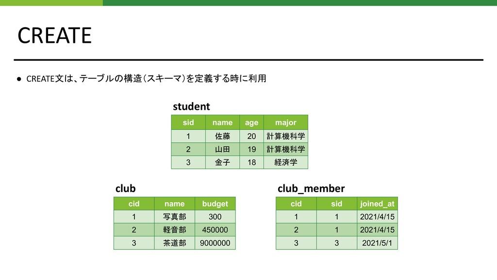 CREATE student cid name budget 1 写真部 300 2 軽音部 ...