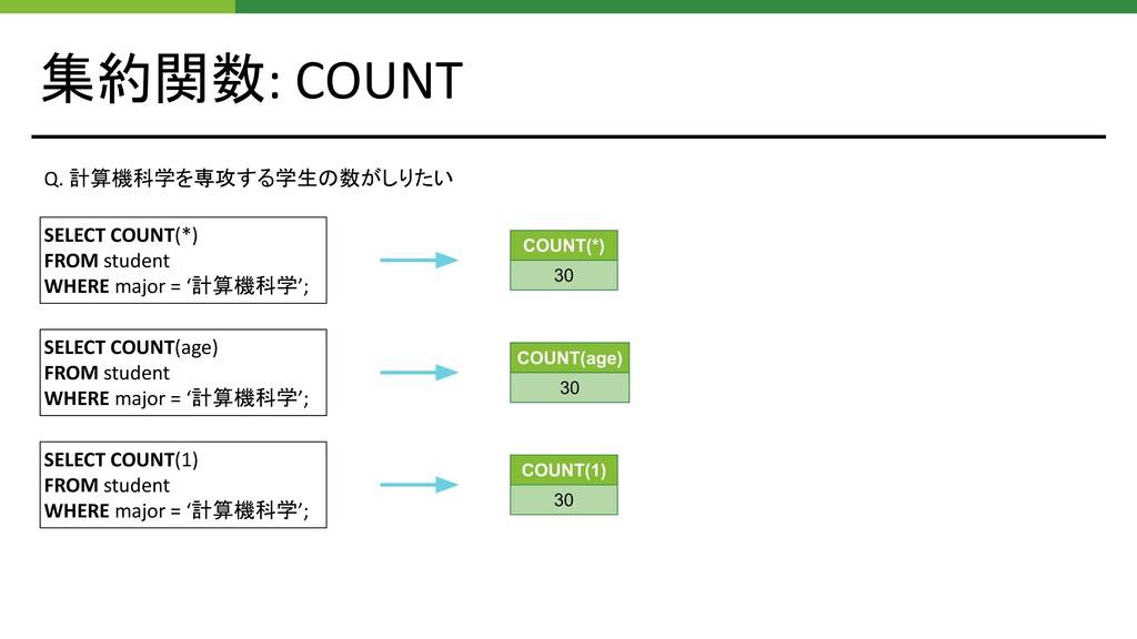 集約関数: COUNT Q. 計算機科学を専攻する学生の数がしりたい SELECT COUNT...