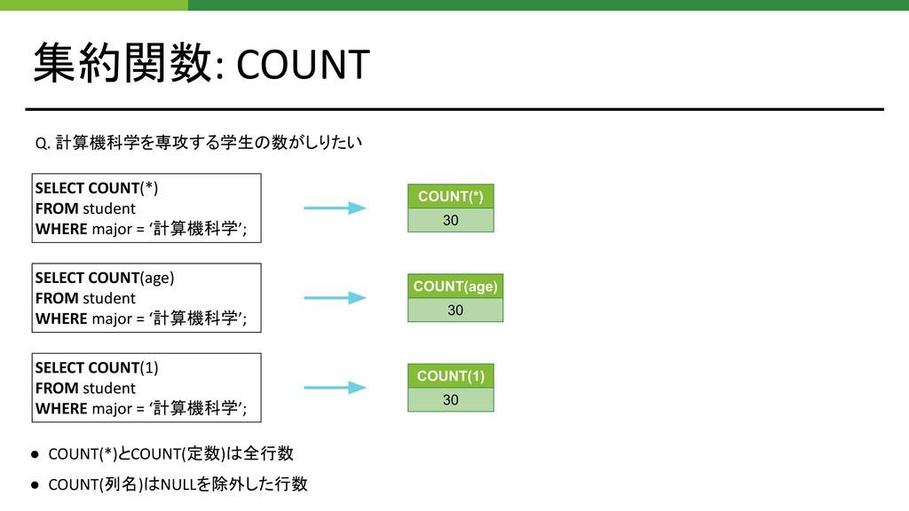 集約関数: COUNT SELECT COUNT(*) FROM student WHERE ...