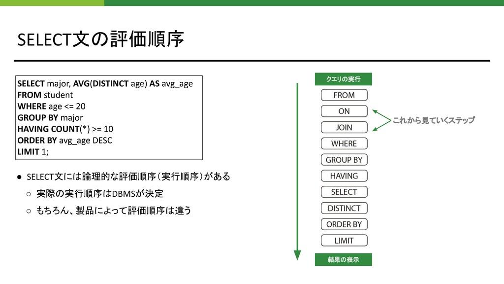 SELECT文の評価順序 結果の表示 クエリの実行 ● SELECT文には論理的な評価順序(実...
