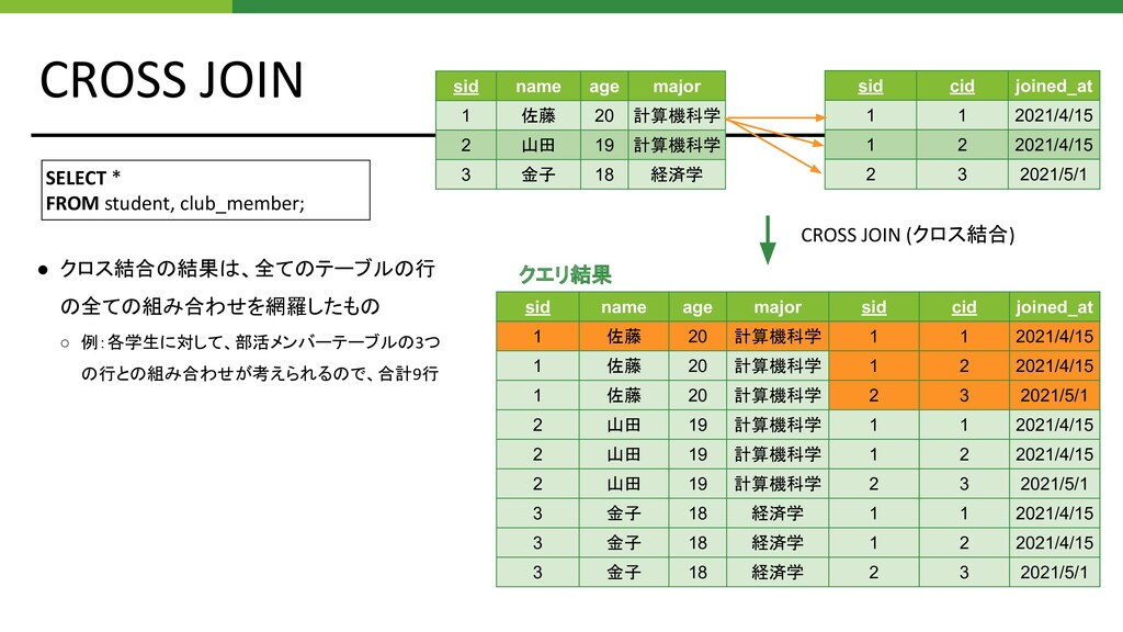 CROSS JOIN SELECT * FROM student, club_member; ...