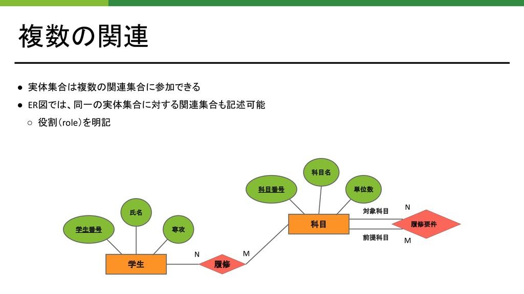 科目番号 複数の関連 ● 実体集合は複数の関連集合に参加できる ● ER図では、同一の実体集合...