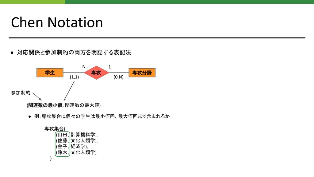 Chen Notation 学生 専攻分野 専攻 (1,1) (0,N) N 1 (関連数の最...