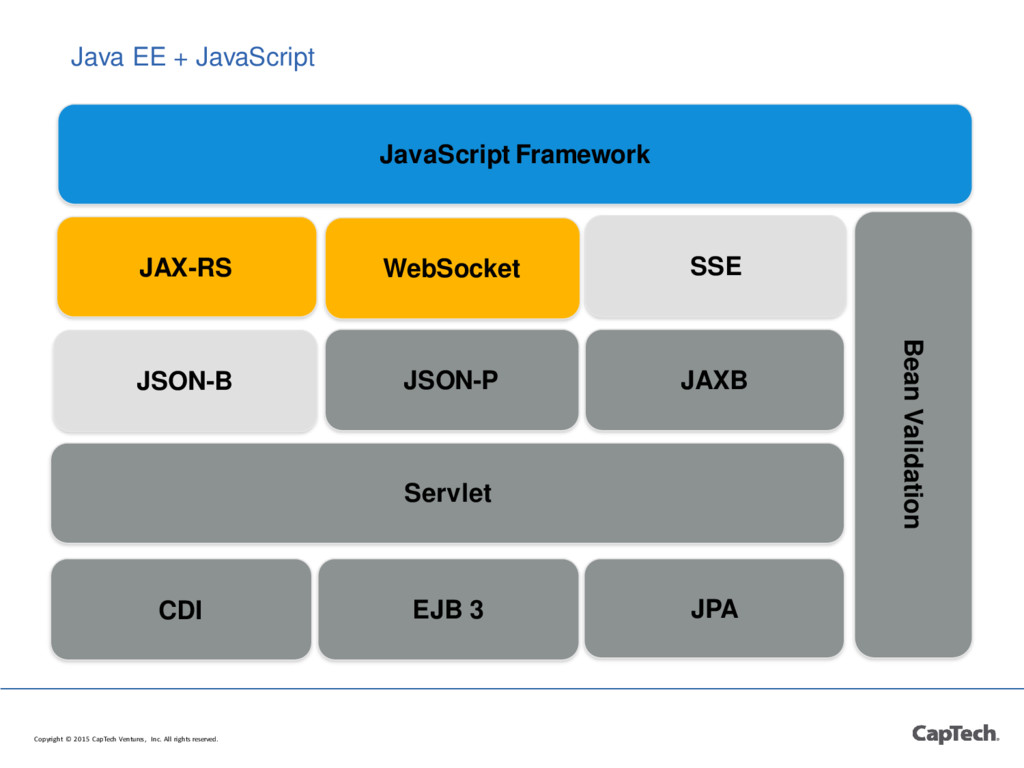 Java EE + JavaScript Copyright © 2015 CapTech V...