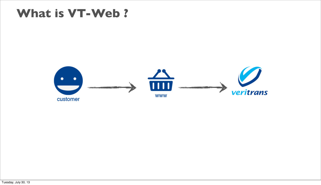 What is VT-Web ? Tuesday, July 30, 13