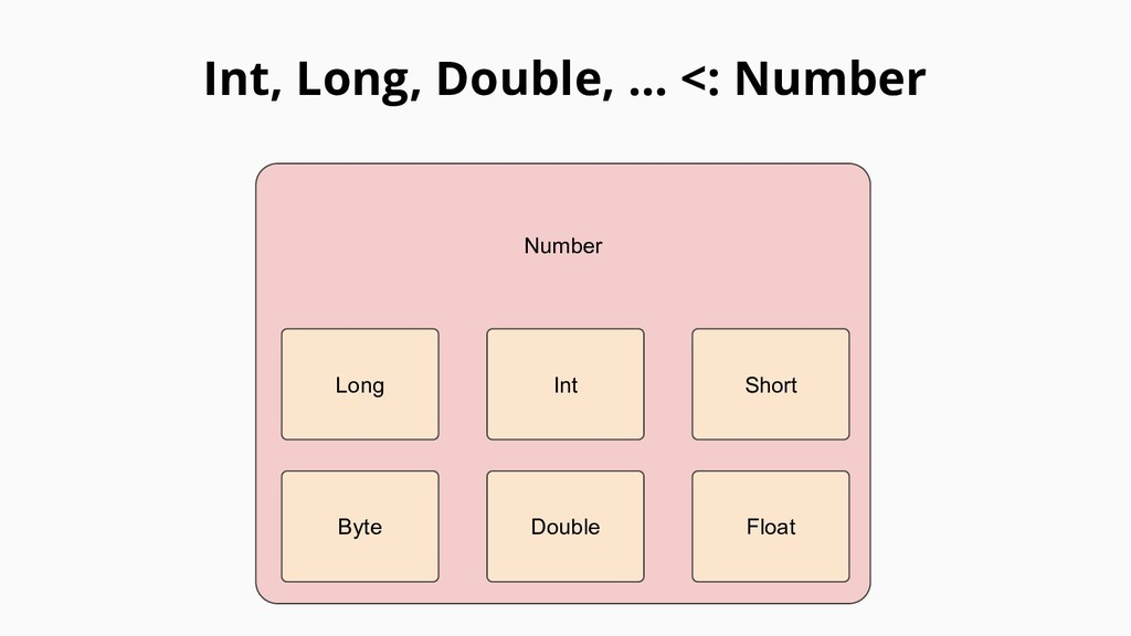 Int, Long, Double, … <: Number Number Long Int ...